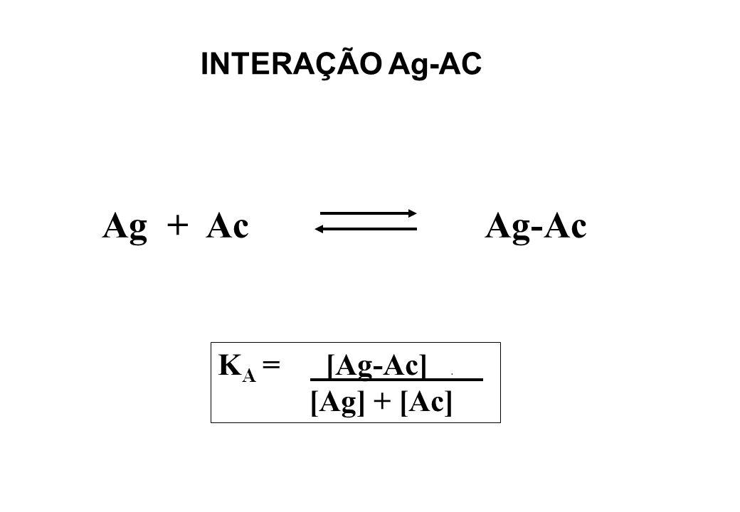 INTERAÇÃO Ag-AC KA Ag + Ac Ag-Ac KA = [Ag-Ac] . [Ag] + [Ac]